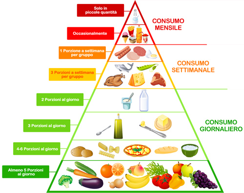 piramide_alimentare www.alimentazionebambini.e-coop.it-